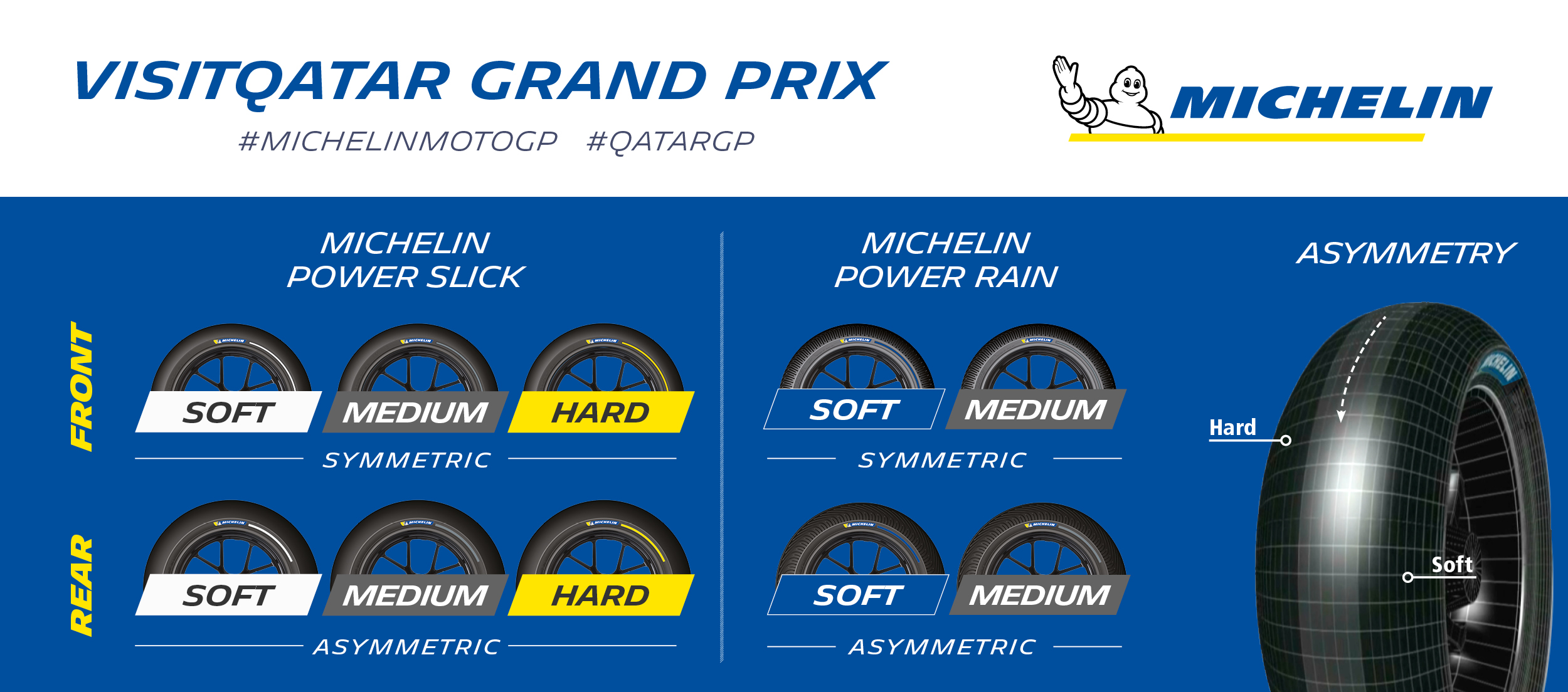 Michelin_QatarGP_TyreAllocation